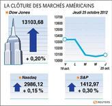 <p>LA CLÔTURE DES MARCHÉS AMÉRICAINS</p>