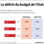 LE DÉFICIT DU BUDGET DE L'ETAT
