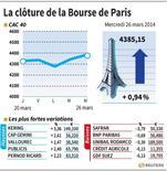 LA CLÔTURE DE LA BOURSE DE PARI