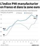L'INDICE MANUFACTURIER EN FRANCE ET ZONE EURO