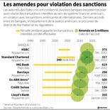 LES AMENDES POUR VIOLATION DES SANCTIONS