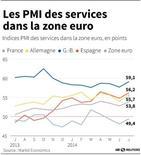 LES PMI DES SERVICES DANS LA ZONE EURO