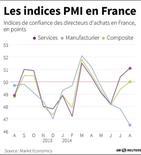 LES INDICES PMI EN FRANCE