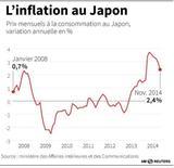 L'INFLATION AU JAPON