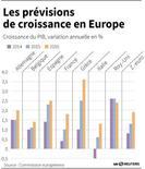 LES PRÉVISIONS DE CROISSANCE EN EUROPE