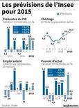 LES PRÉVISIONS DE L'INSEE POUR 2015