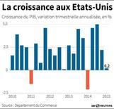 LA CROISSANCE AUX ÉTATS-UNIS