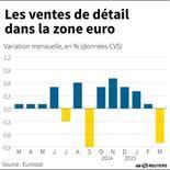 LES VENTES AU DÉTAIL DANS LA ZONE EURO