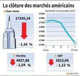 COR-LA CLÔTURE DES MARCHÉS AMÉRICAINS