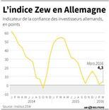 L'INDICE ZEW EN ALLEMAGNE