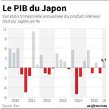 LE PIB DU JAPON