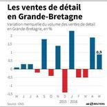 LES VENTES DE DÉTAIL EN GRANDE-BRETAGNE