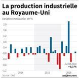 PRODUCTION INDUSTRIELLE AU ROYAUME-UNI