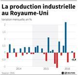 LA PRODUCTION INDUSTRIELLE AU ROYAUME-UNI