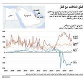 رسم بياني يوضح الميزان التجاري لكل من السعودية ومصر والإمارات والبحرين مع قطر.