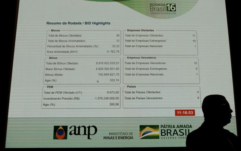 Resultado de imagem para Leilão de petróleo tem recorde de R$8,9 bi; grupo da Total bate o da Petrobras